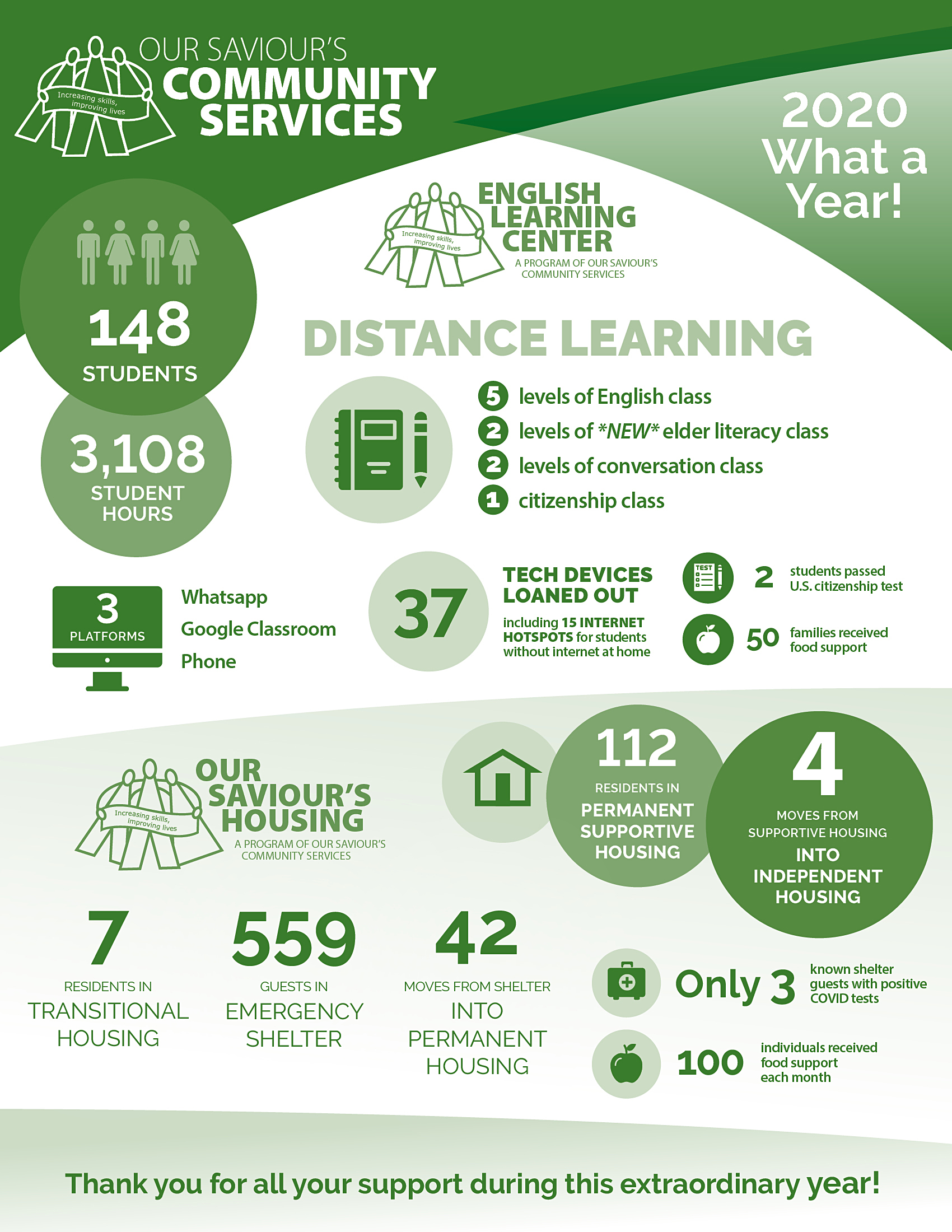 This image provides a summary by the numbers of the work of OSCS in 2020.